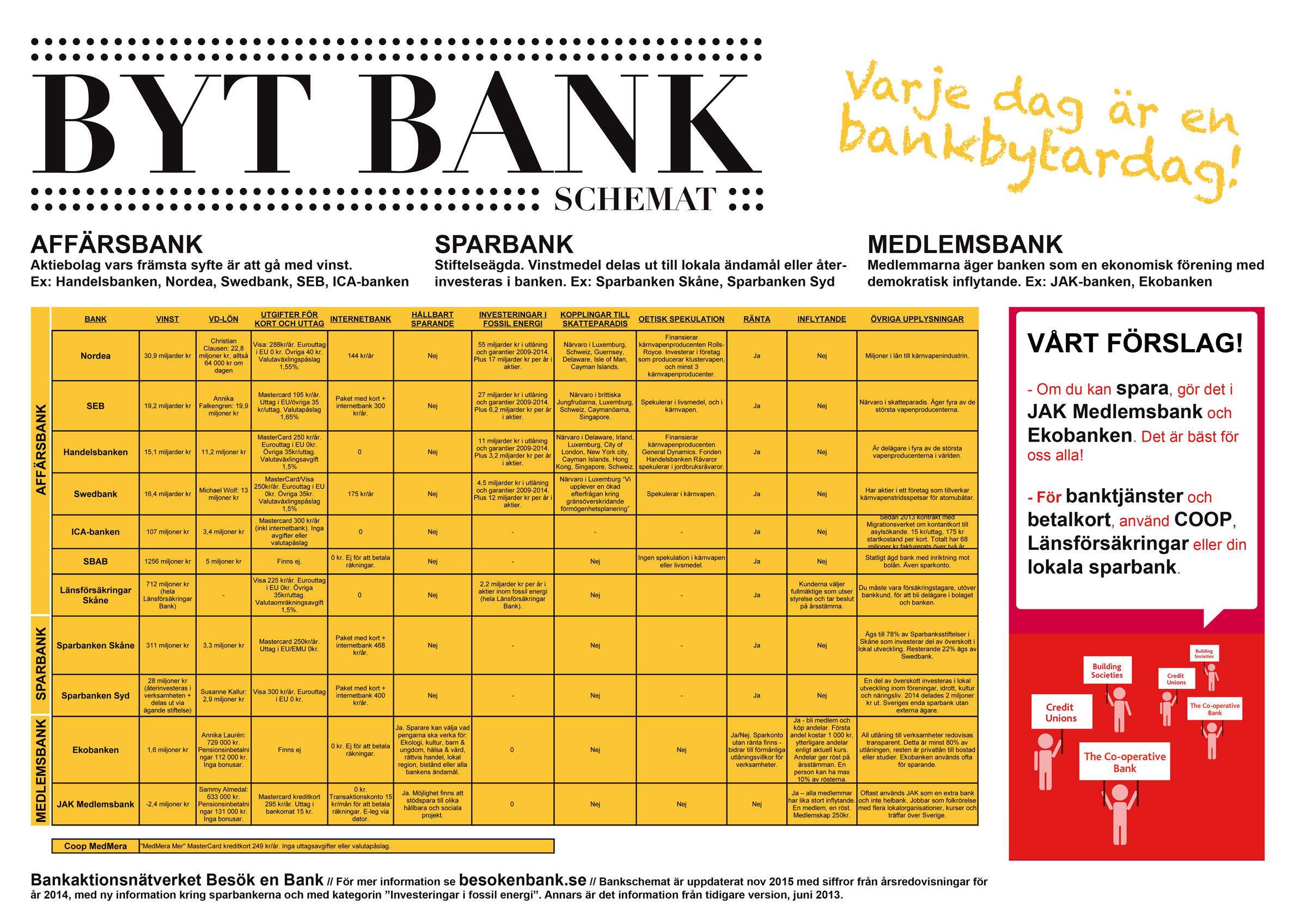 byta bank handelsbanken